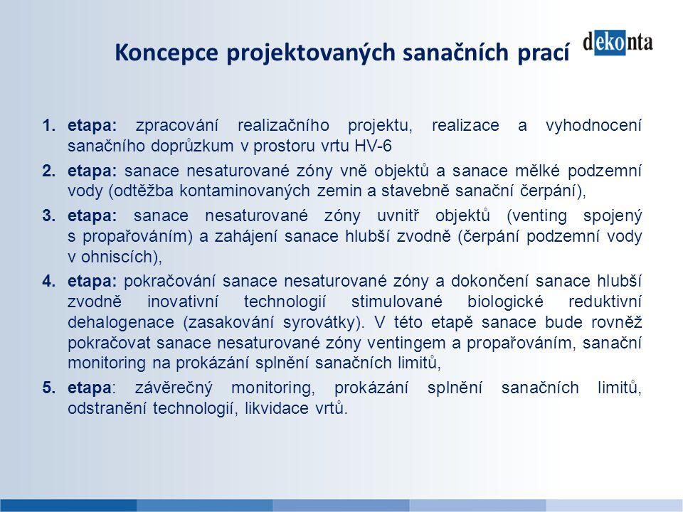 Koncepce projektovaných sanačních prací 1.etapa: zpracování realizačního projektu, realizace a vyhodnocení sanačního doprůzkum v prostoru vrtu HV-6 2.