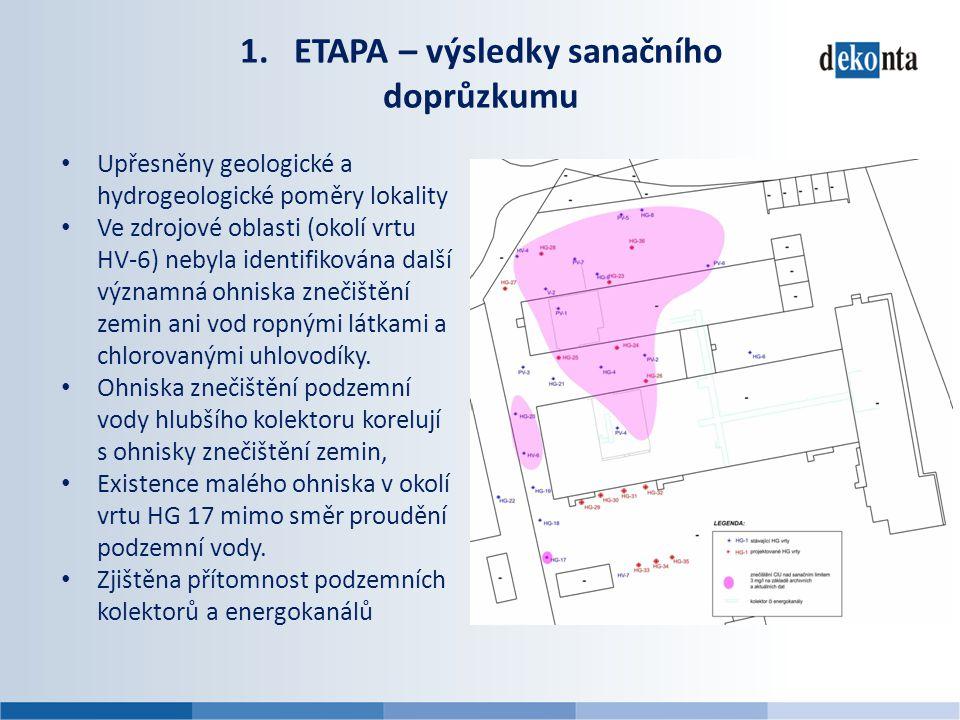 1.ETAPA – výsledky sanačního doprůzkumu • Upřesněny geologické a hydrogeologické poměry lokality • Ve zdrojové oblasti (okolí vrtu HV-6) nebyla identi