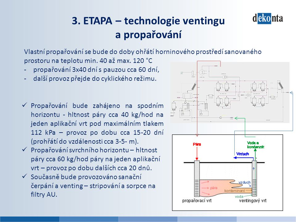 3. ETAPA – technologie ventingu a propařování Vlastní propařování se bude do doby ohřátí horninového prostředí sanovaného prostoru na teplotu min. 40
