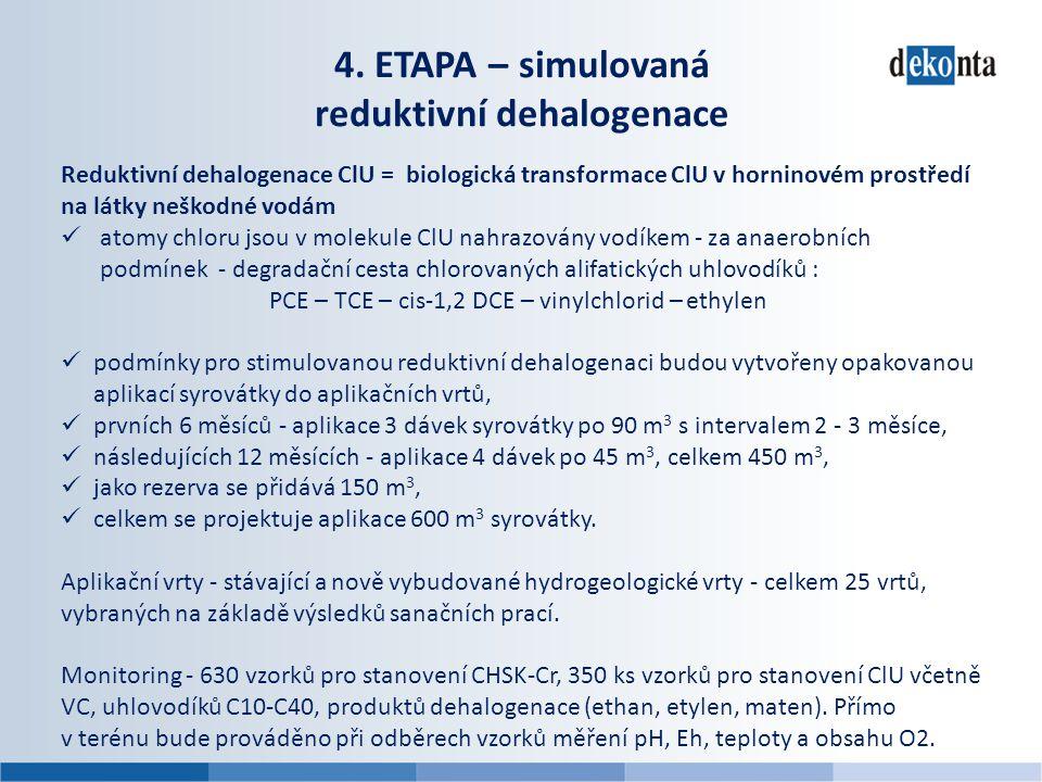 4. ETAPA – simulovaná reduktivní dehalogenace Reduktivní dehalogenace ClU = biologická transformace ClU v horninovém prostředí na látky neškodné vodám