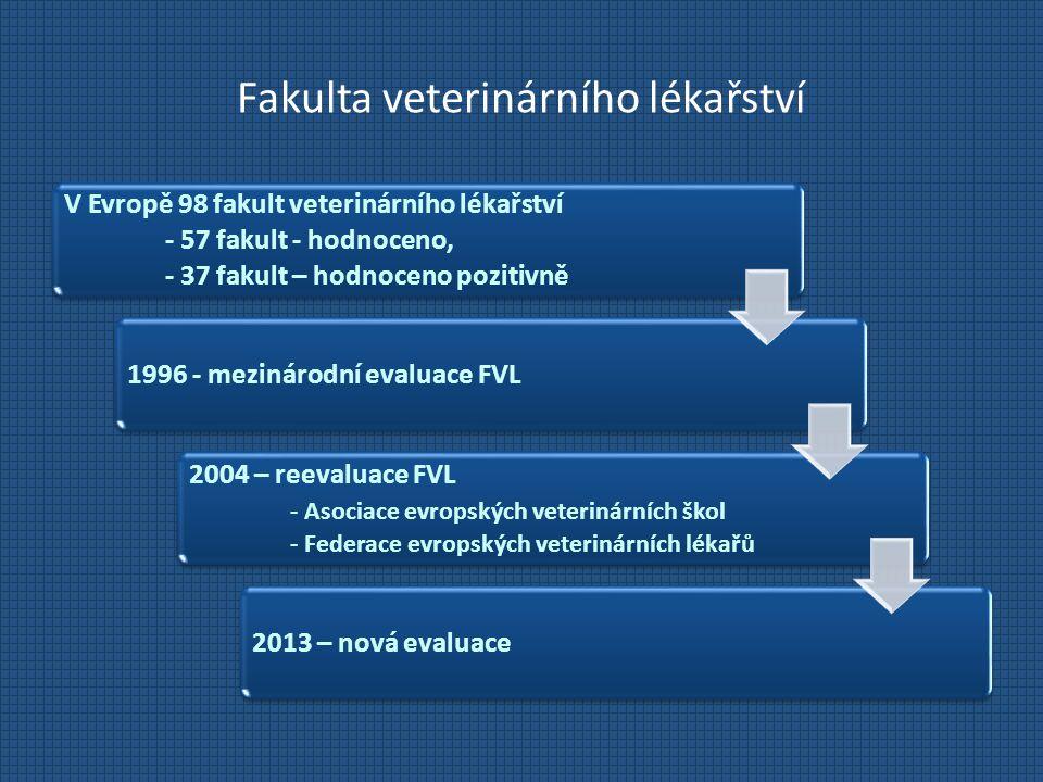 Fakulta veterinárního lékařství V Evropě 98 fakult veterinárního lékařství - 57 fakult - hodnoceno, - 37 fakult – hodnoceno pozitivně 1996 - mezinárod