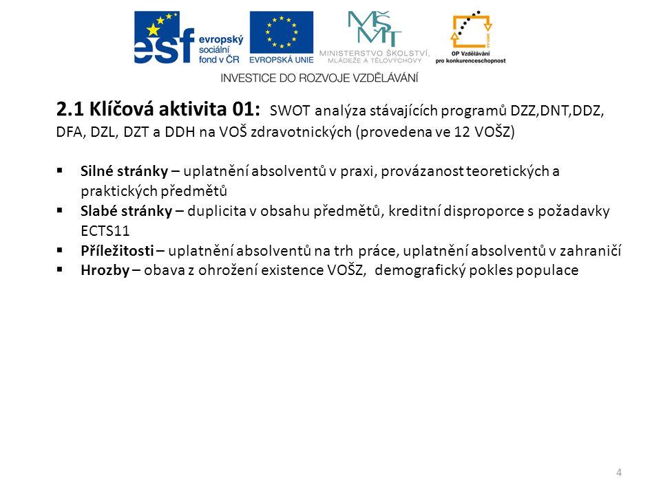 2.1 Klíčová aktivita 01: SWOT analýza stávajících programů DZZ,DNT,DDZ, DFA, DZL, DZT a DDH na VOŠ zdravotnických (provedena ve 12 VOŠZ)  Silné strán