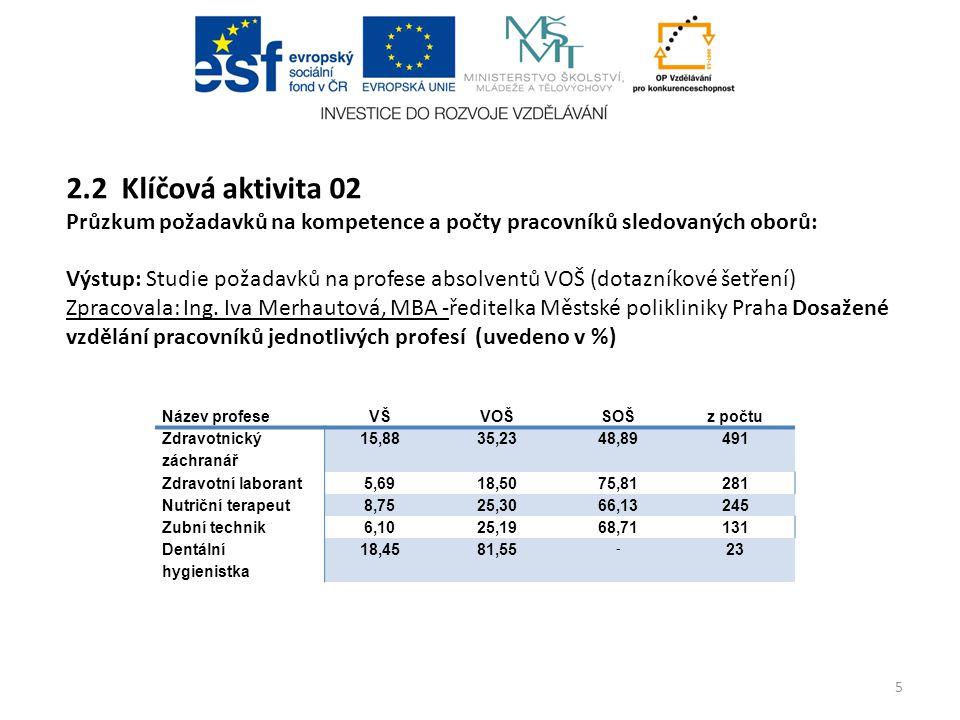 2.2 Klíčová aktivita 02 Průzkum požadavků na kompetence a počty pracovníků sledovaných oborů: Výstup: Studie požadavků na profese absolventů VOŠ (dota