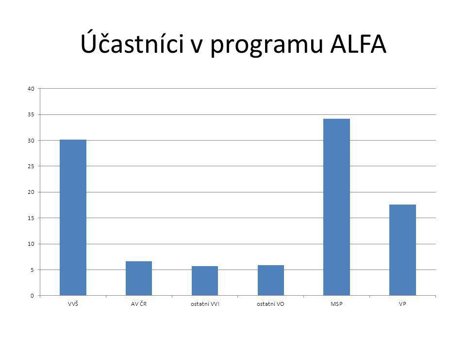 Účastníci v programu ALFA