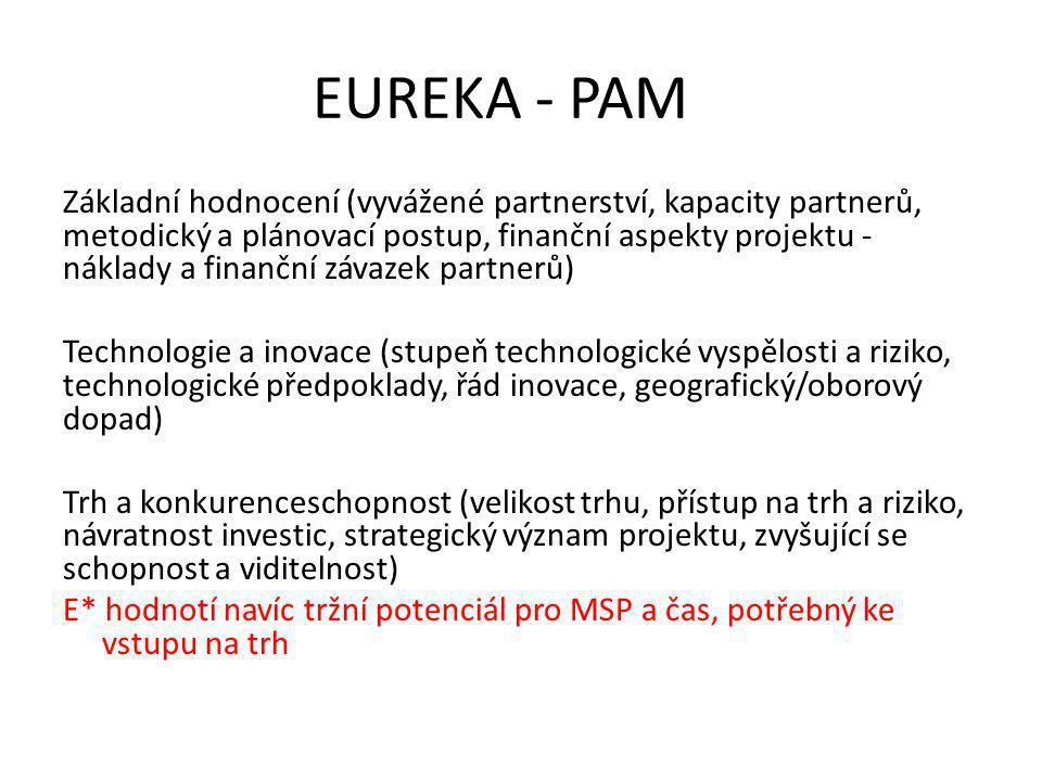 EUREKA - PAM Základní hodnocení (vyvážené partnerství, kapacity partnerů, metodický a plánovací postup, finanční aspekty projektu - náklady a finanční závazek partnerů) Technologie a inovace (stupeň technologické vyspělosti a riziko, technologické předpoklady, řád inovace, geografický/oborový dopad) Trh a konkurenceschopnost (velikost trhu, přístup na trh a riziko, návratnost investic, strategický význam projektu, zvyšující se schopnost a viditelnost) E* hodnotí navíc tržní potenciál pro MSP a čas, potřebný ke vstupu na trh