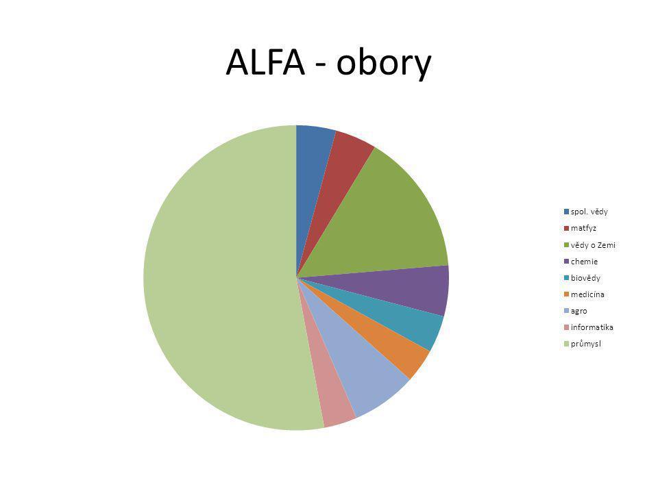 ALFA - obory