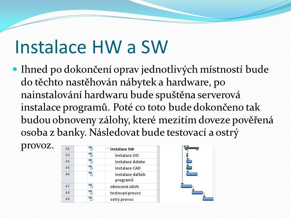 Instalace HW a SW  Ihned po dokončení oprav jednotlivých místností bude do těchto nastěhován nábytek a hardware, po nainstalování hardwaru bude spušt