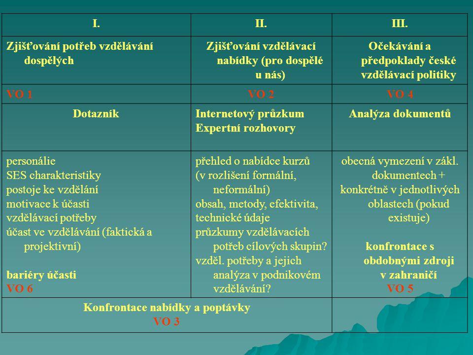 I.II.III. Zjišťování potřeb vzdělávání dospělých Zjišťování vzdělávací nabídky (pro dospělé u nás) Očekávání a předpoklady české vzdělávací politiky V