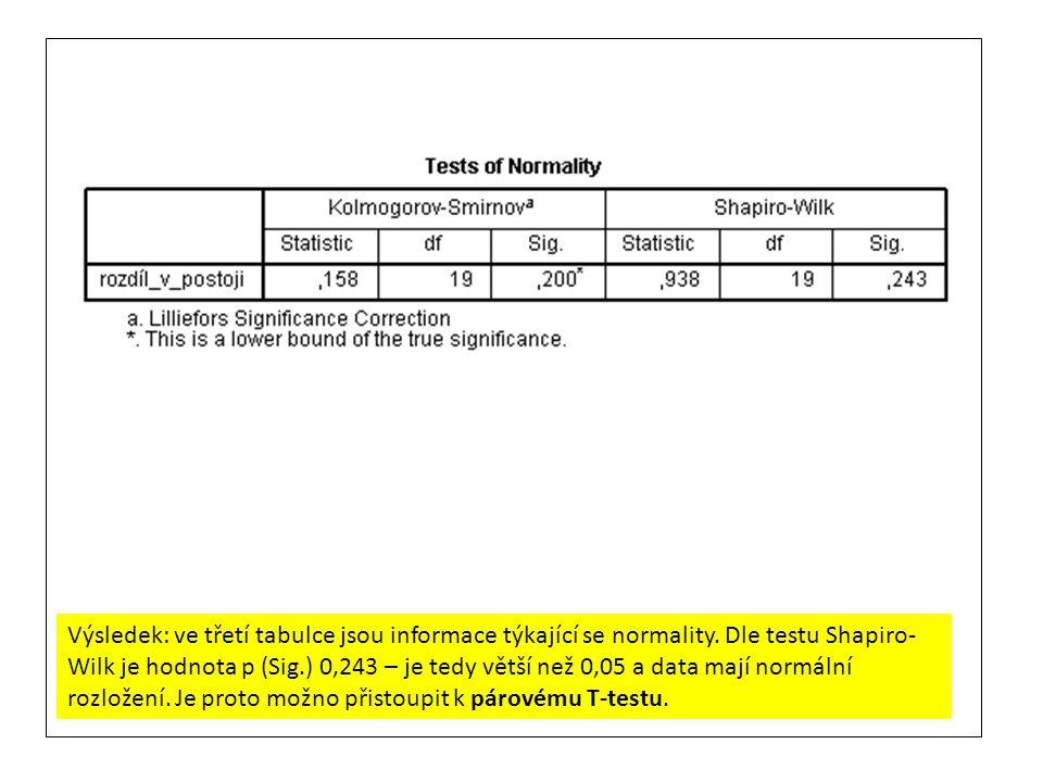 Výsledek: ve třetí tabulce jsou informace týkající se normality. Dle testu Shapiro- Wilk je hodnota p (Sig.) 0,243 – je tedy větší než 0,05 a data maj