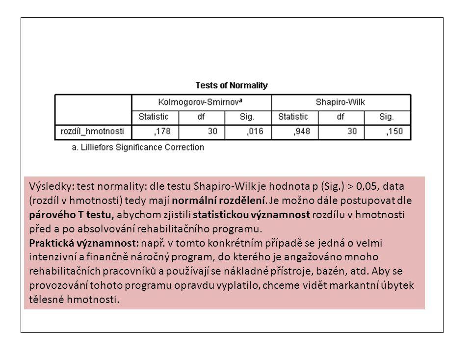 Výsledky: test normality: dle testu Shapiro-Wilk je hodnota p (Sig.) > 0,05, data (rozdíl v hmotnosti) tedy mají normální rozdělení. Je možno dále pos