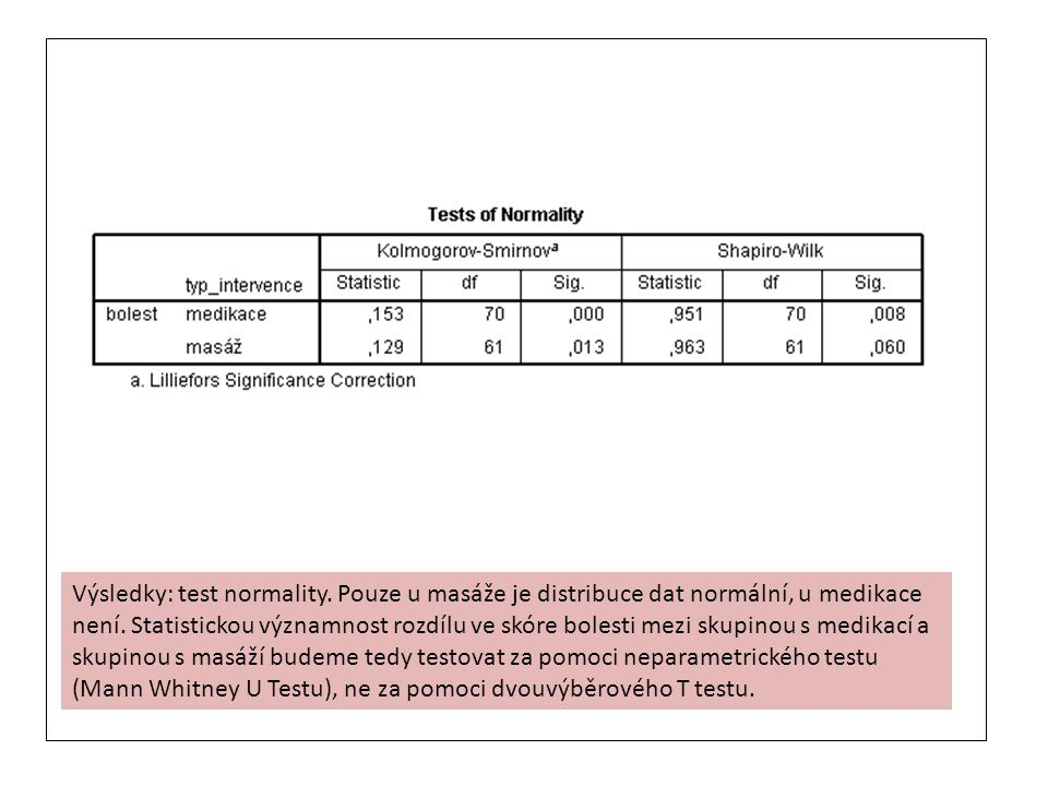 Výsledky: test normality. Pouze u masáže je distribuce dat normální, u medikace není. Statistickou významnost rozdílu ve skóre bolesti mezi skupinou s
