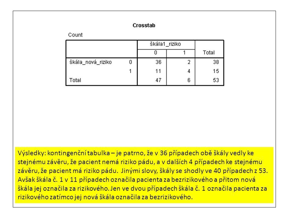 Výsledky: kontingenční tabulka – je patrno, že v 36 případech obě škály vedly ke stejnému závěru, že pacient nemá riziko pádu, a v dalších 4 případech