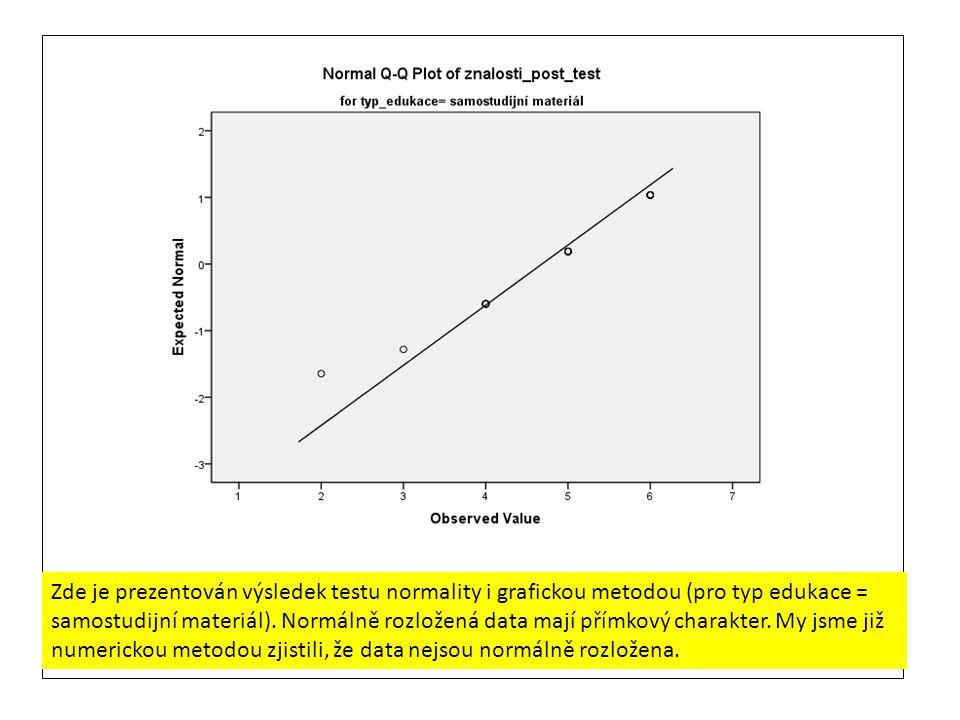 Zde je prezentován výsledek testu normality i grafickou metodou (pro typ edukace = samostudijní materiál). Normálně rozložená data mají přímkový chara