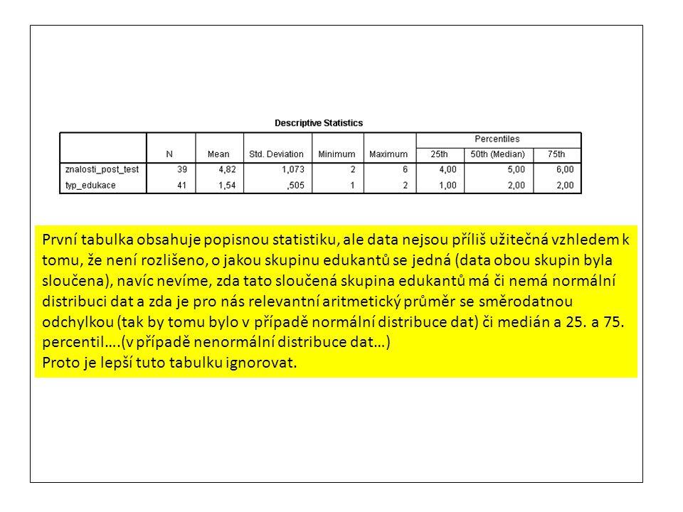 První tabulka obsahuje popisnou statistiku, ale data nejsou příliš užitečná vzhledem k tomu, že není rozlišeno, o jakou skupinu edukantů se jedná (dat