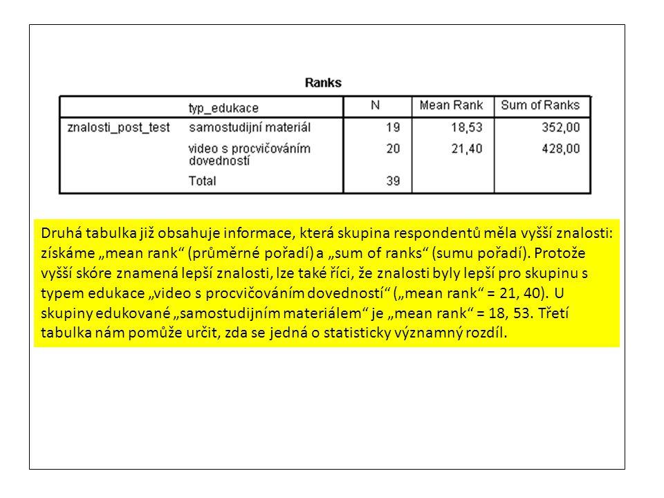 """Druhá tabulka již obsahuje informace, která skupina respondentů měla vyšší znalosti: získáme """"mean rank"""" (průměrné pořadí) a """"sum of ranks"""" (sumu pořa"""