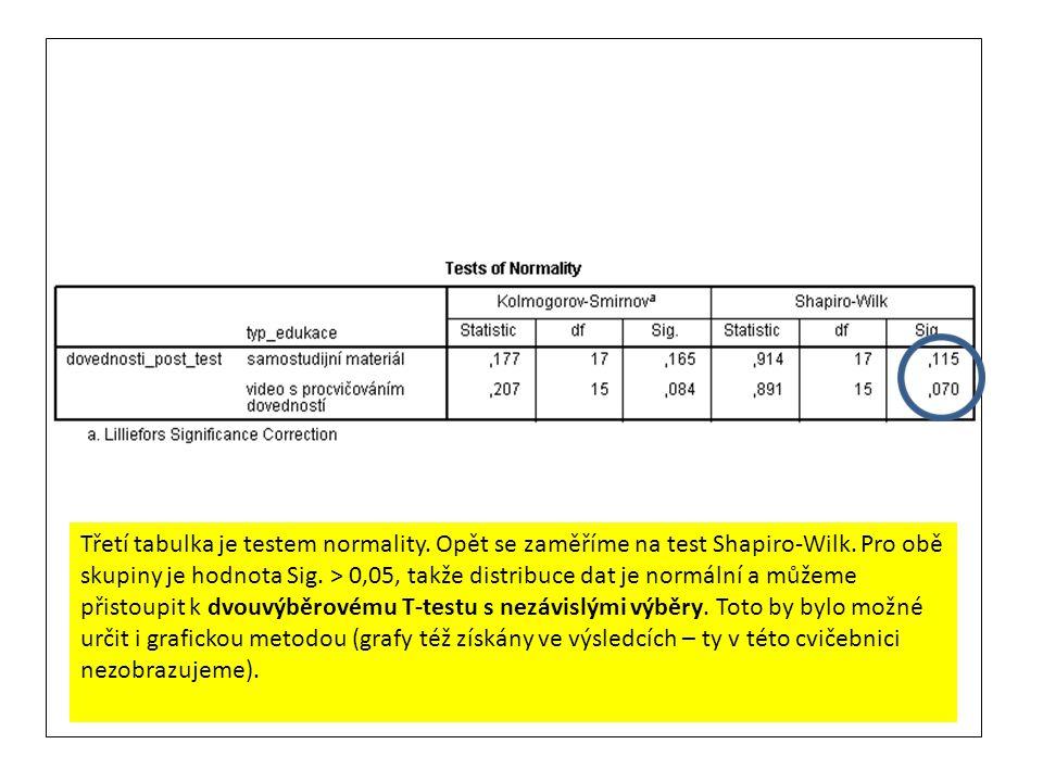 Třetí tabulka je testem normality. Opět se zaměříme na test Shapiro-Wilk. Pro obě skupiny je hodnota Sig. > 0,05, takže distribuce dat je normální a m