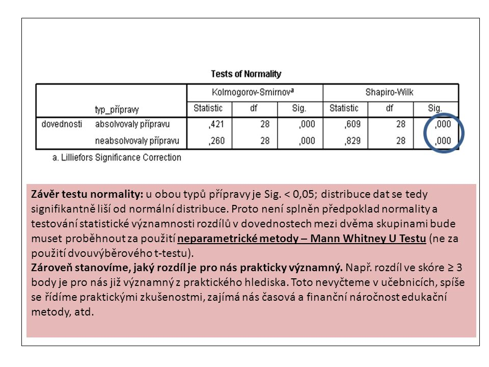 Závěr testu normality: u obou typů přípravy je Sig. < 0,05; distribuce dat se tedy signifikantně liší od normální distribuce. Proto není splněn předpo