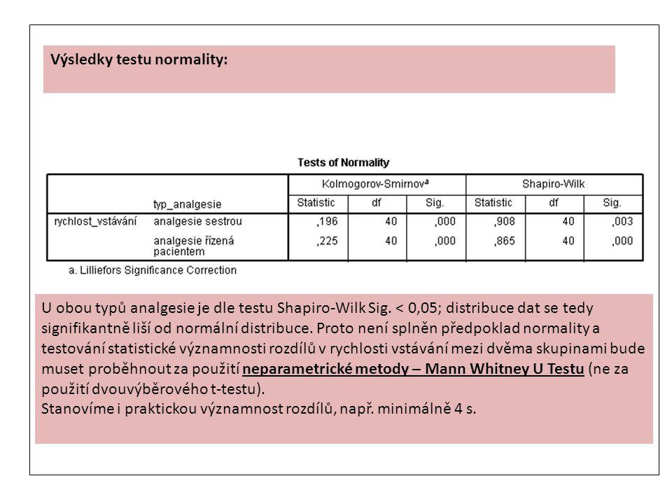 Výsledky testu normality: U obou typů analgesie je dle testu Shapiro-Wilk Sig. < 0,05; distribuce dat se tedy signifikantně liší od normální distribuc