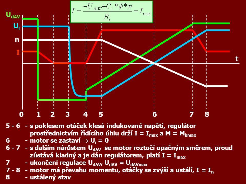 5 - 6-s poklesem otáček klesá indukované napětí, regulátor prostřednictvím řídícího úhlu drží I = I max a M = M bmax 6-motor se zastaví  U i = 0 6 -