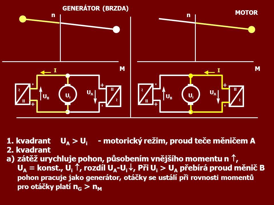 1. kvadrantU A > U i -motorický režim, proud teče měničem A 2. kvadrant a)zátěž urychluje pohon, působením vnějšího momentu n , U A = konst., U i ,