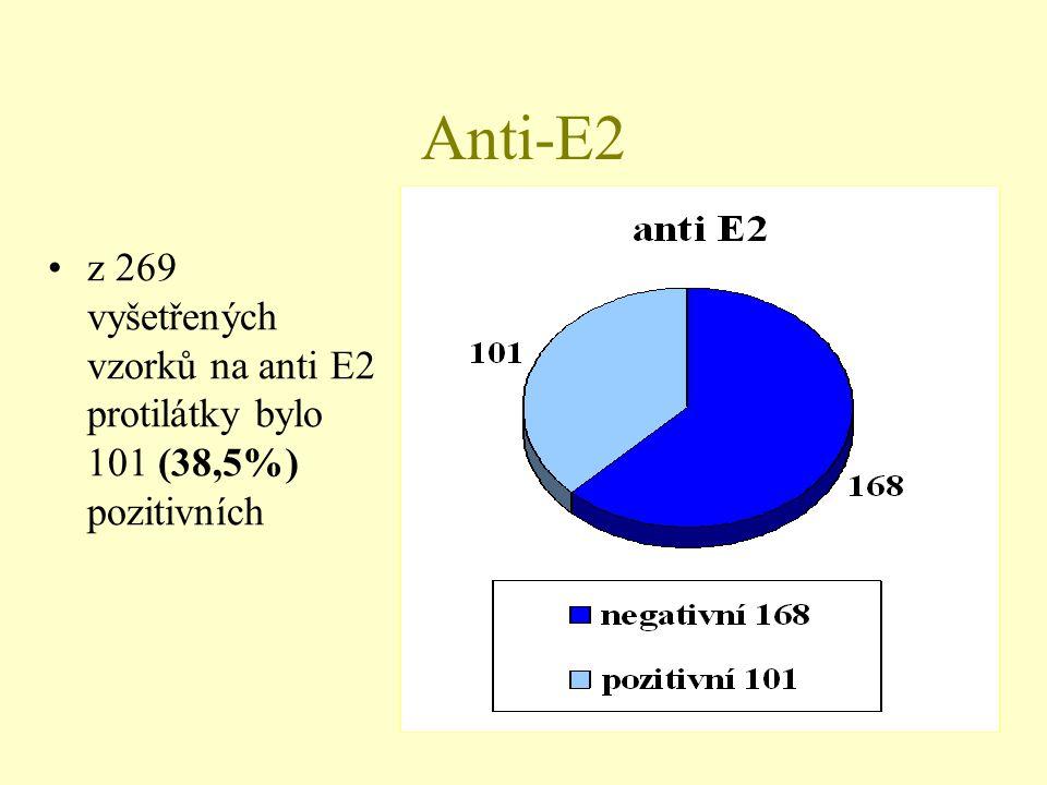 Anti-E2 •z 269 vyšetřených vzorků na anti E2 protilátky bylo 101 (38,5%) pozitivních