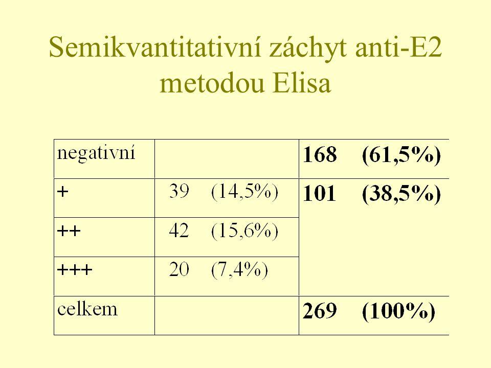 Semikvantitativní záchyt anti-E2 metodou Elisa