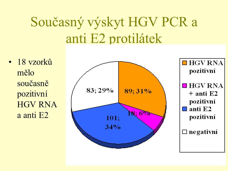 Současný výskyt HGV PCR a anti E2 protilátek •18 vzorků mělo současně pozitivní HGV RNA a anti E2