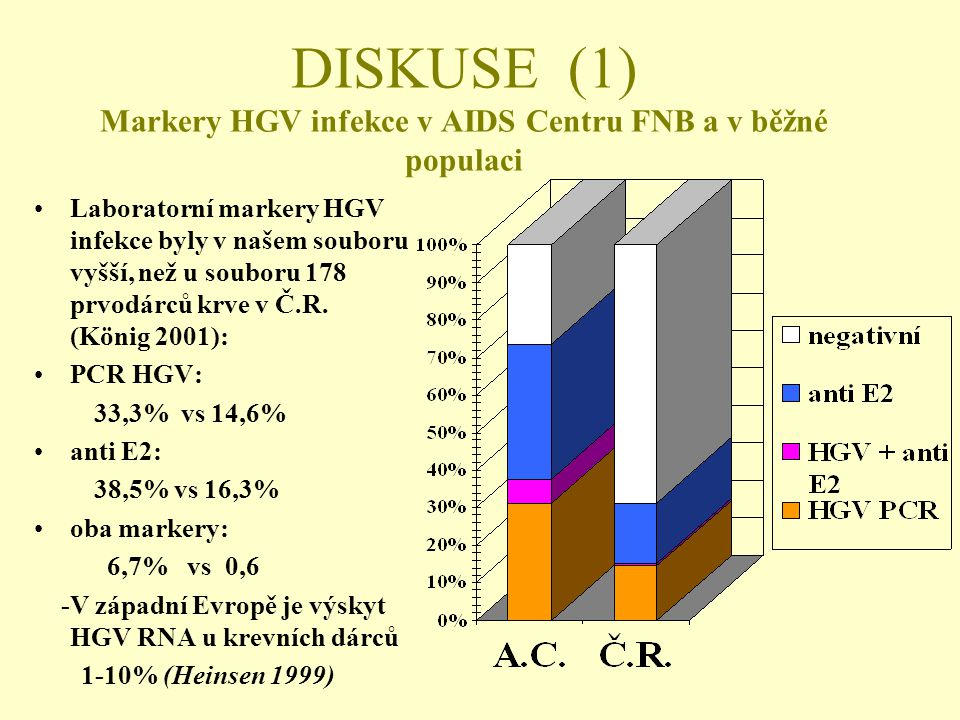 DISKUSE (1) Markery HGV infekce v AIDS Centru FNB a v běžné populaci •Laboratorní markery HGV infekce byly v našem souboru vyšší, než u souboru 178 prvodárců krve v Č.R.
