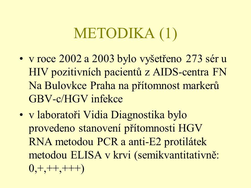 METODIKA (1) •v roce 2002 a 2003 bylo vyšetřeno 273 sér u HIV pozitivních pacientů z AIDS-centra FN Na Bulovkce Praha na přítomnost markerů GBV-c/HGV infekce •v laboratoři Vidia Diagnostika bylo provedeno stanovení přítomnosti HGV RNA metodou PCR a anti-E2 protilátek metodou ELISA v krvi (semikvantitativně: 0,+,++,+++)