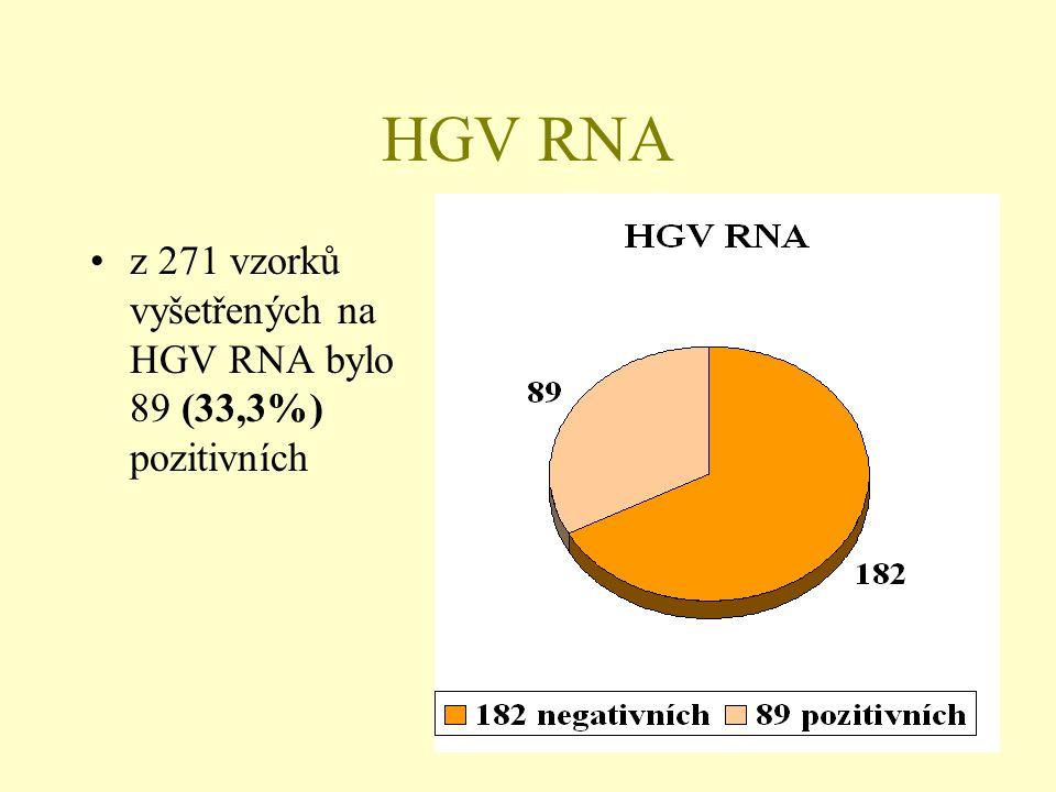 HGV RNA •z 271 vzorků vyšetřených na HGV RNA bylo 89 (33,3%) pozitivních