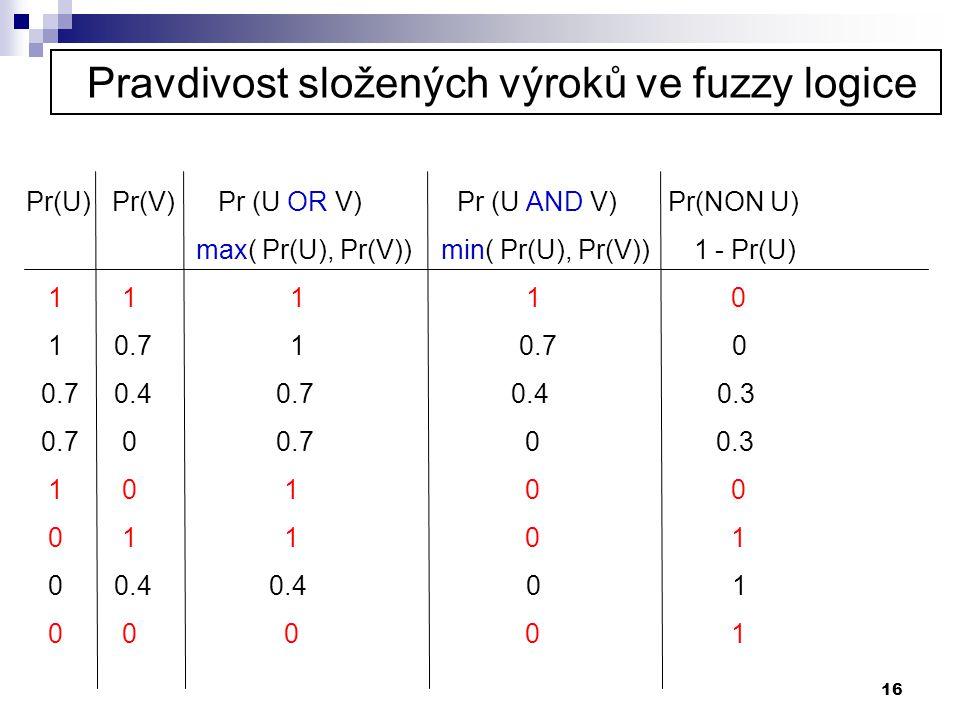 16 Pravdivost složených výroků ve fuzzy logice Pr(U) Pr(V) Pr (U OR V) Pr (U AND V) Pr(NON U) max( Pr(U), Pr(V)) min( Pr(U), Pr(V)) 1 - Pr(U) 1 1 1 1
