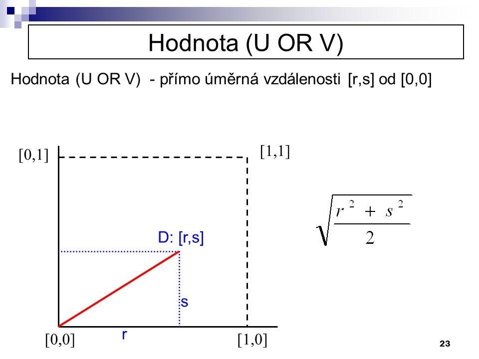 23 Hodnota (U OR V) Hodnota (U OR V) - přímo úměrná vzdálenosti [r,s] od [0,0] [0,0][1,0] [0,1] [1,1] D: [r,s] r s