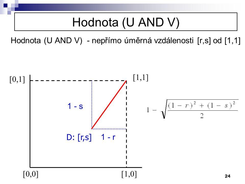 24 Hodnota (U AND V) Hodnota (U AND V) - nepřímo úměrná vzdálenosti [r,s] od [1,1] [0,0][1,0] [0,1] [1,1] D: [r,s] 1 - r 1 - s