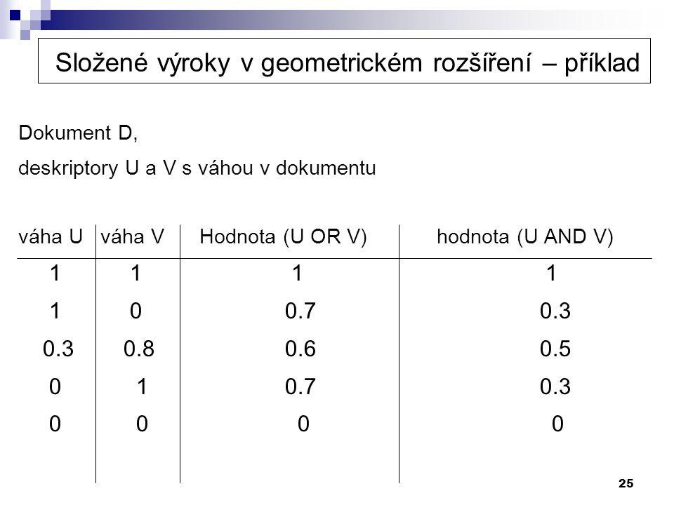 25 Složené výroky v geometrickém rozšíření – příklad Dokument D, deskriptory U a V s váhou v dokumentu váha U váha V Hodnota (U OR V) hodnota (U AND V