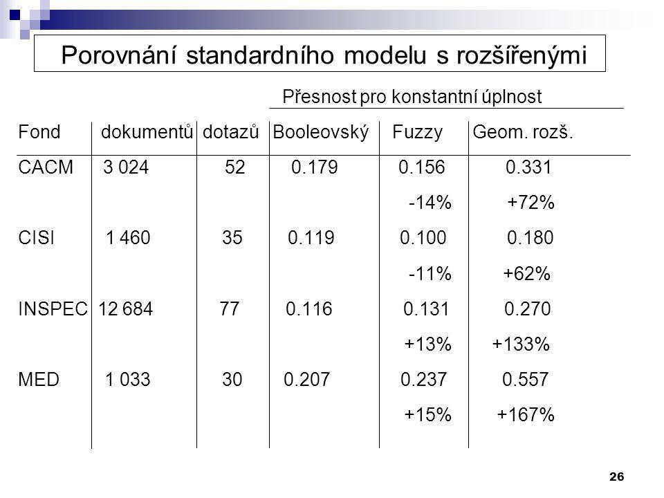 26 Porovnání standardního modelu s rozšířenými Přesnost pro konstantní úplnost Fond dokumentů dotazů Booleovský Fuzzy Geom. rozš. CACM 3 024 52 0.179