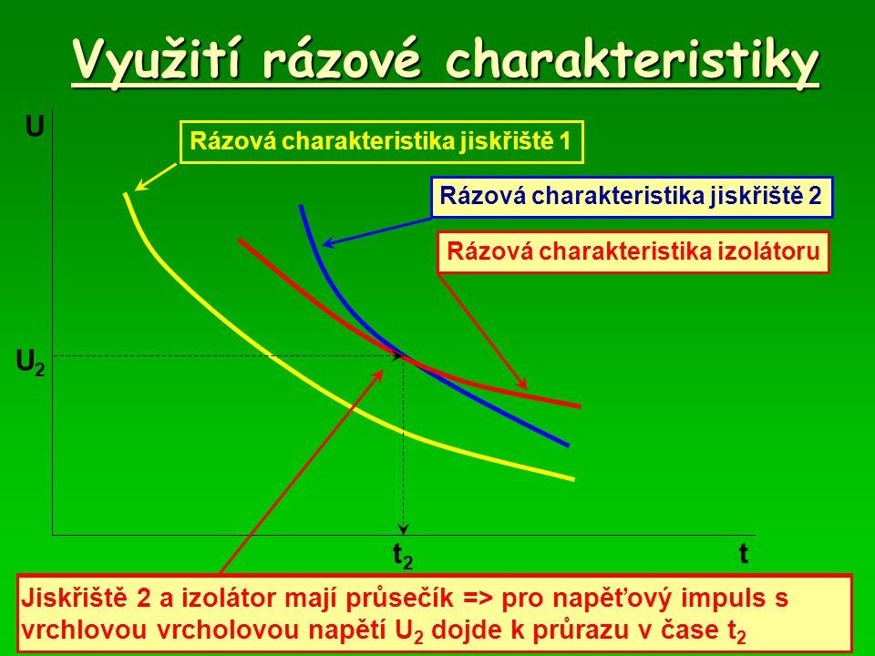 Využití rázové charakteristiky t U Rázová charakteristika jiskřiště 1 Rázová charakteristika jiskřiště 2 Rázová charakteristika izolátoru Jiskřiště 1 a izolátor nemají průsečík => nemůže dojít k průrazu Jiskřiště 2 a izolátor mají průsečík => pro napěťový impuls s vrchlovou vrcholovou napětí U 2 dojde k průrazu v čase t 2 t2t2 U2U2