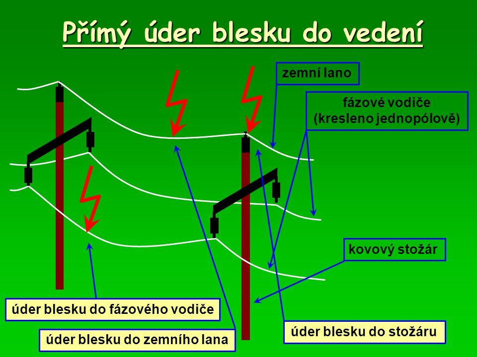 Přímý úder blesku do vedení 1.Úder blesku do fázového vodiče * je nejnebezpečnější a může způsobit značné škody * při předpokladu, že vlna se šíří oběma směry, je pro Z 0 =300 Ω a I max =30 kA  U max =(Z 0 /2)*I max =150*3*10 4 =4,5 MV.