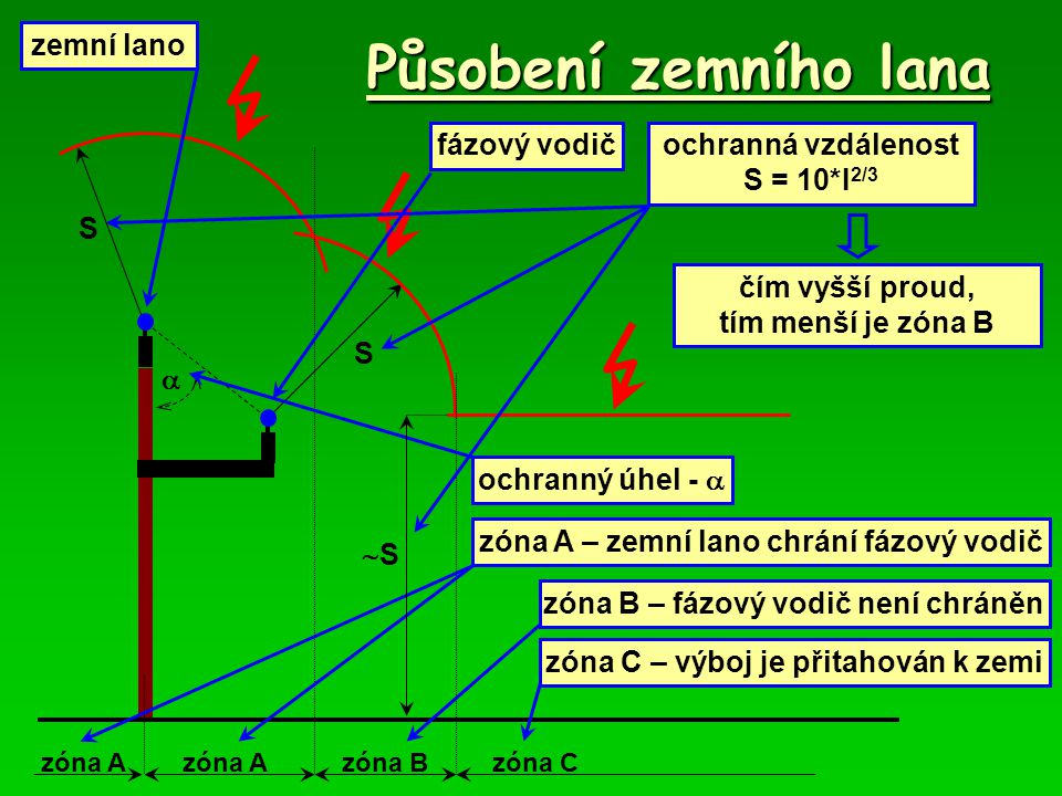 Působení zemního lana zemní lano fázový vodič ochranný úhel -   zóna A S ochranná vzdálenost S = 10*I 2/3 S zóna Bzóna Czóna A zóna A – zemní lano chrání fázový vodič zóna B – fázový vodič není chráněn zóna C – výboj je přitahován k zemi SS čím vyšší proud, tím menší je zóna B