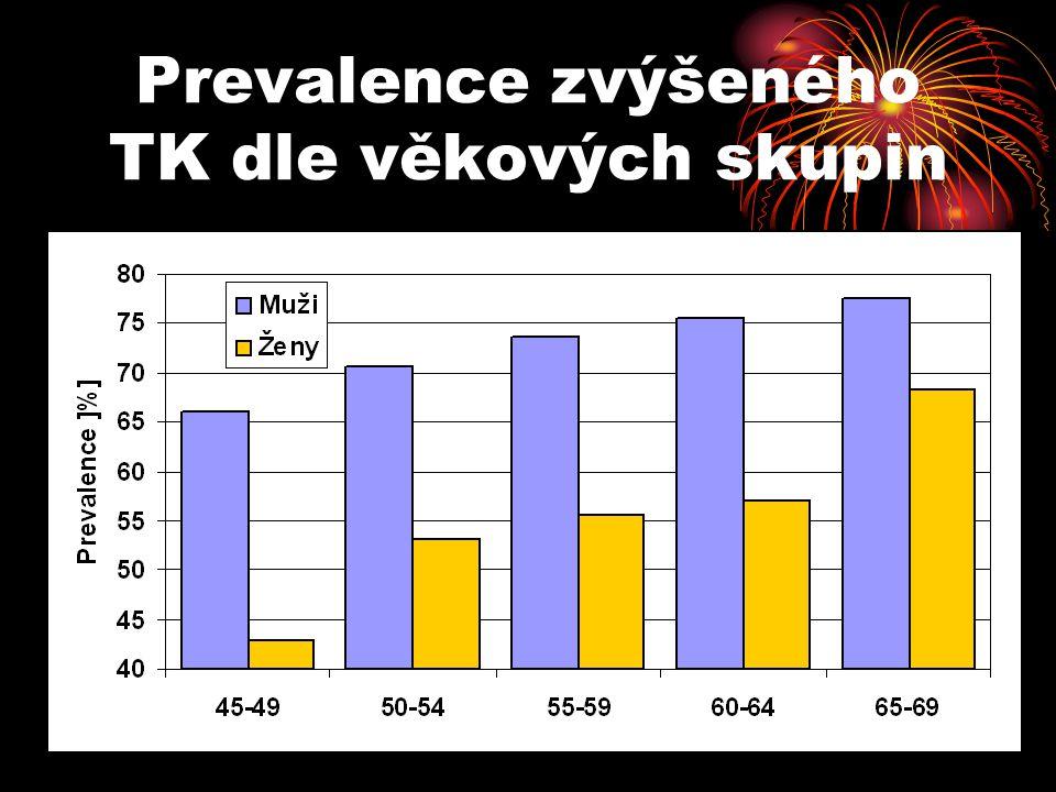 Prevalence zvýšeného TK dle věkových skupin
