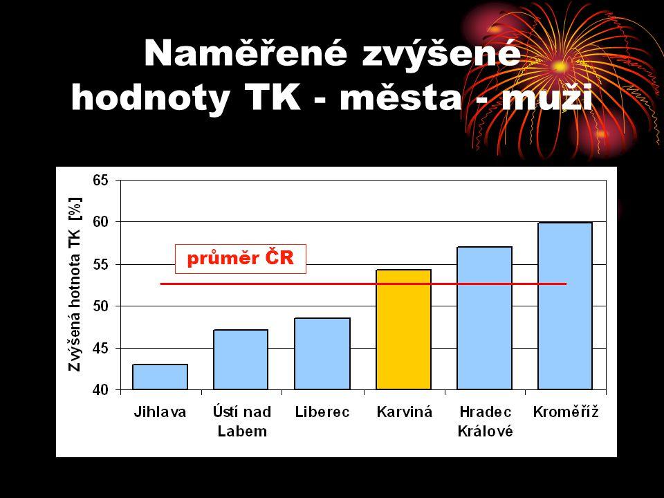 Naměřené zvýšené hodnoty TK - města - muži průměr ČR