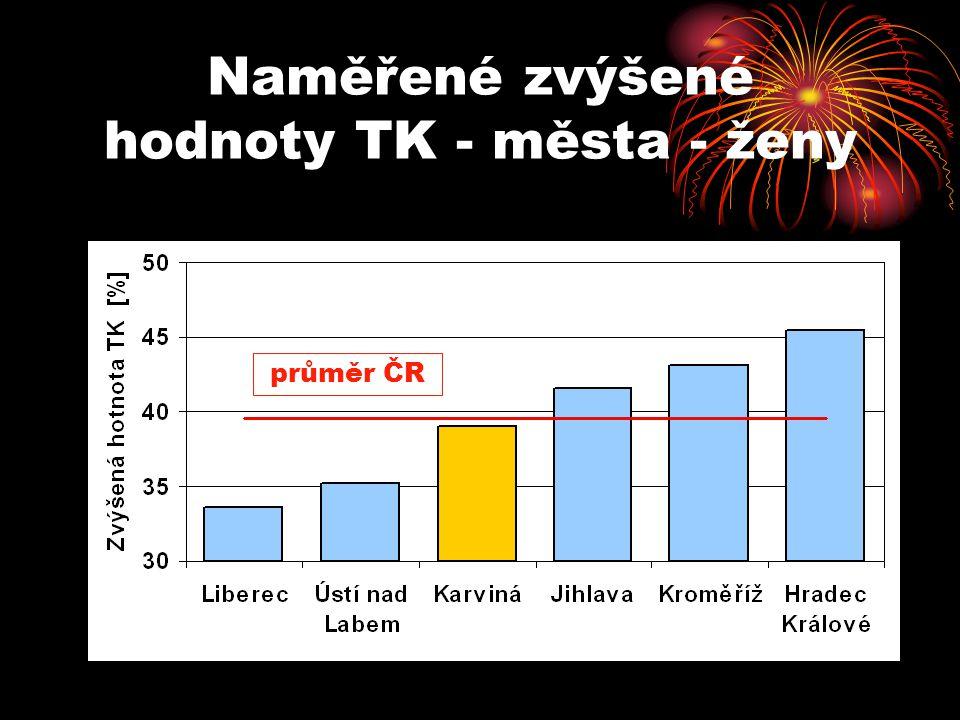 Naměřené zvýšené hodnoty TK - města - ženy průměr ČR