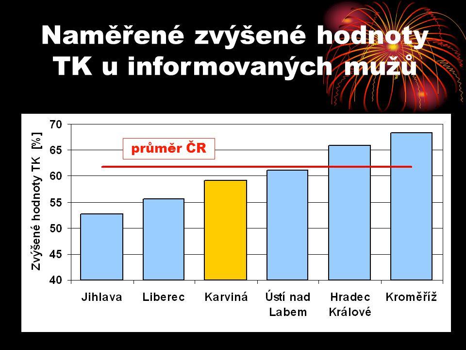 Naměřené zvýšené hodnoty TK u informovaných mužů průměr ČR