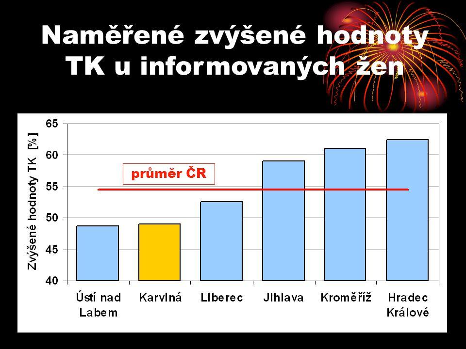 Naměřené zvýšené hodnoty TK u informovaných žen průměr ČR