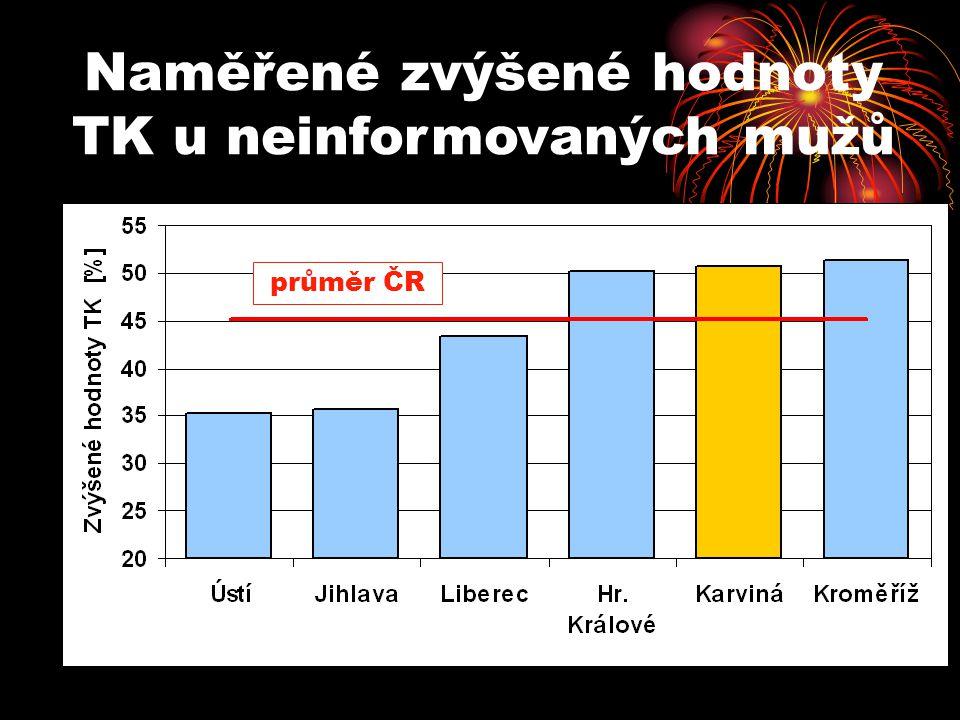 Naměřené zvýšené hodnoty TK u neinformovaných mužů průměr ČR