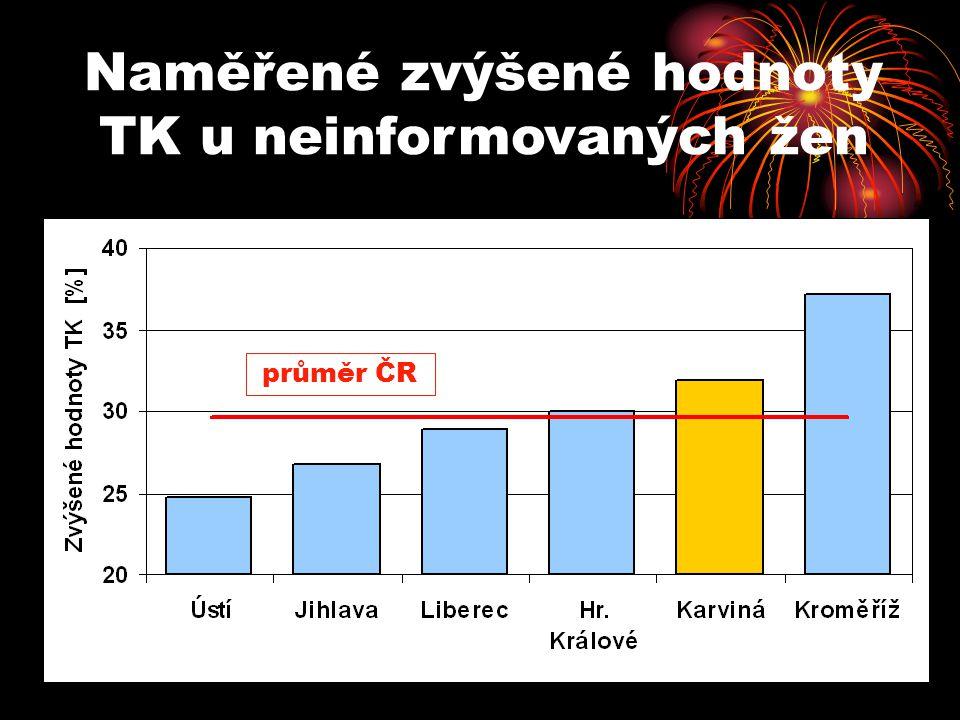 Naměřené zvýšené hodnoty TK u neinformovaných žen průměr ČR