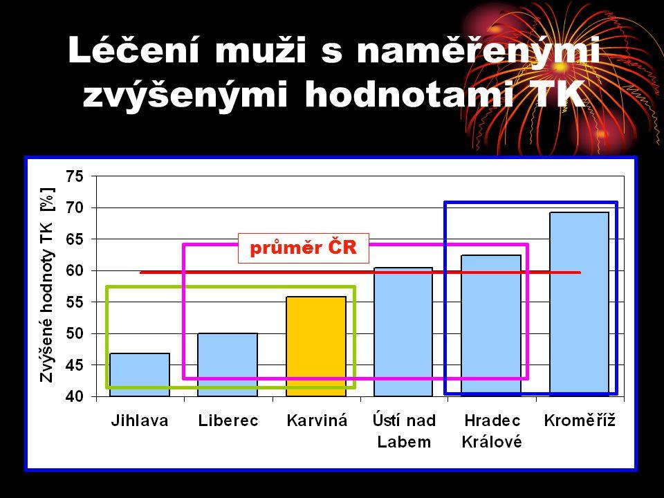 Léčení muži s naměřenými zvýšenými hodnotami TK průměr ČR