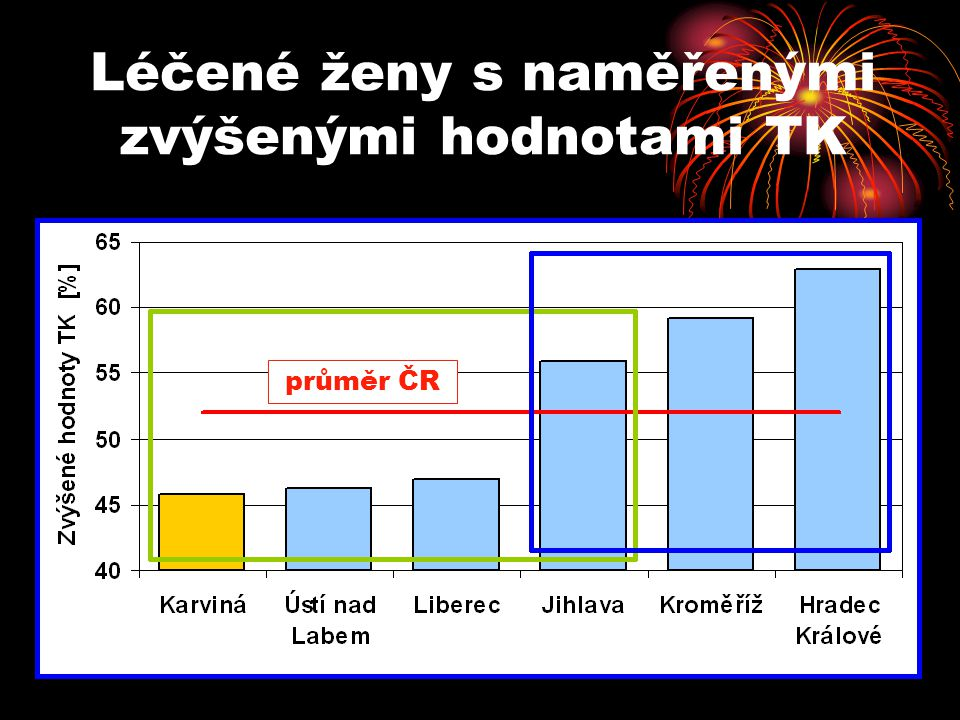 Léčené ženy s naměřenými zvýšenými hodnotami TK průměr ČR