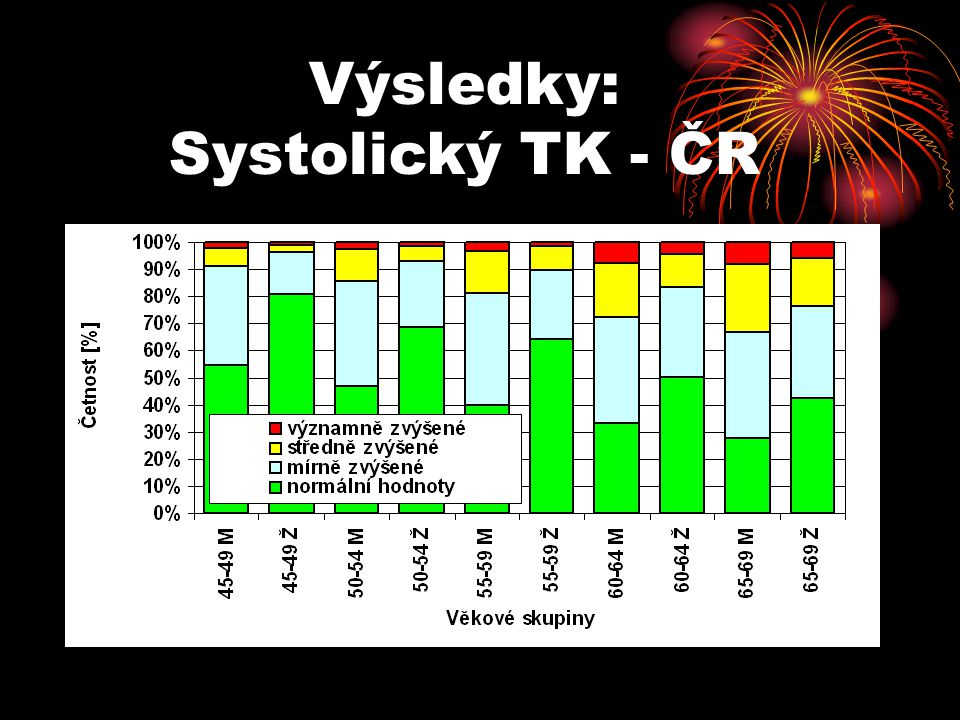 Výsledky: Systolický TK - ČR