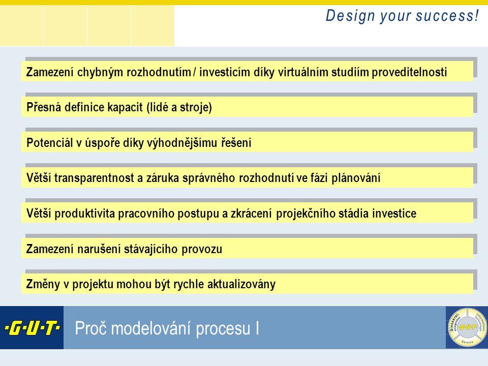 D e s i g n y o u r s u c c e s s ! GIesserei Umwelt Technik GmbH Proč modelování procesu I Zamezení chybným rozhodnutím / investicím díky virtuálním