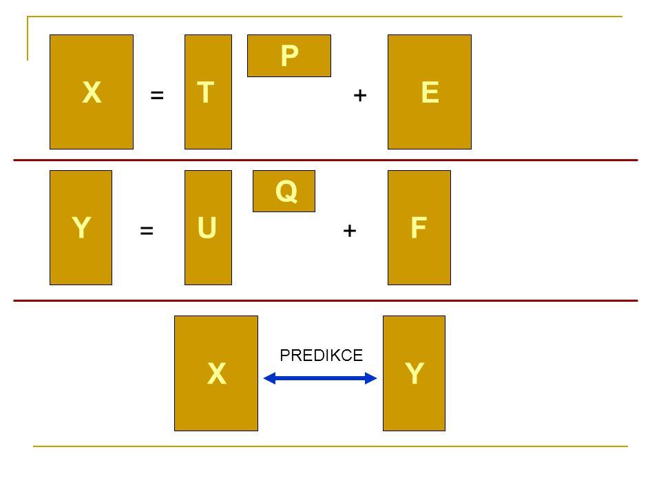 Predikční schopnost modelu Y -> X X...Chemie + technologie Y...